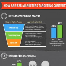 The Importance of Targeted Content Infographic