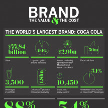 The Importance of Trademarking Your Brand Infographic