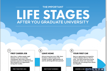 The Important Life Stages After You Graduate University Infographic