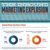 The Inbound Marketing Explosion Infographic