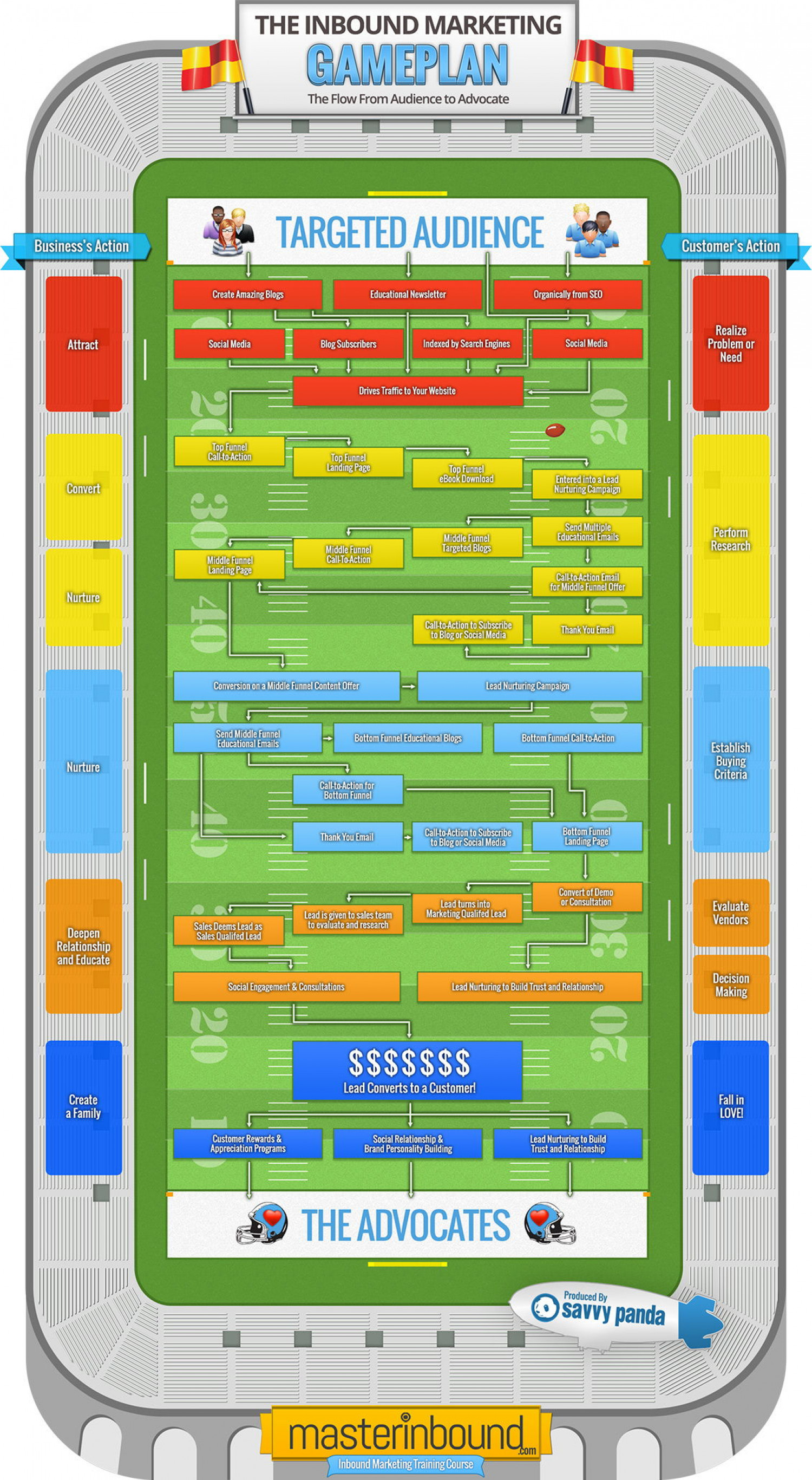 The Inbound Marketing Gameplan Infographic