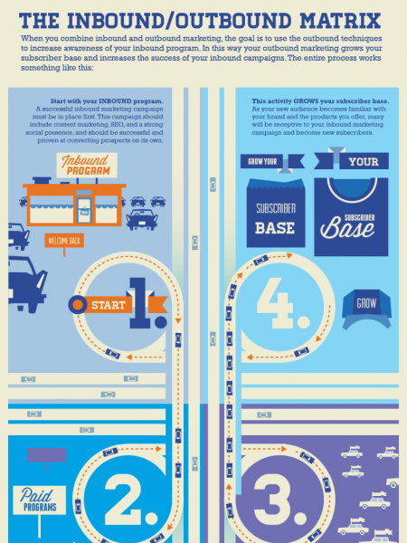 The Inbound Marketing Multiplier Infographic