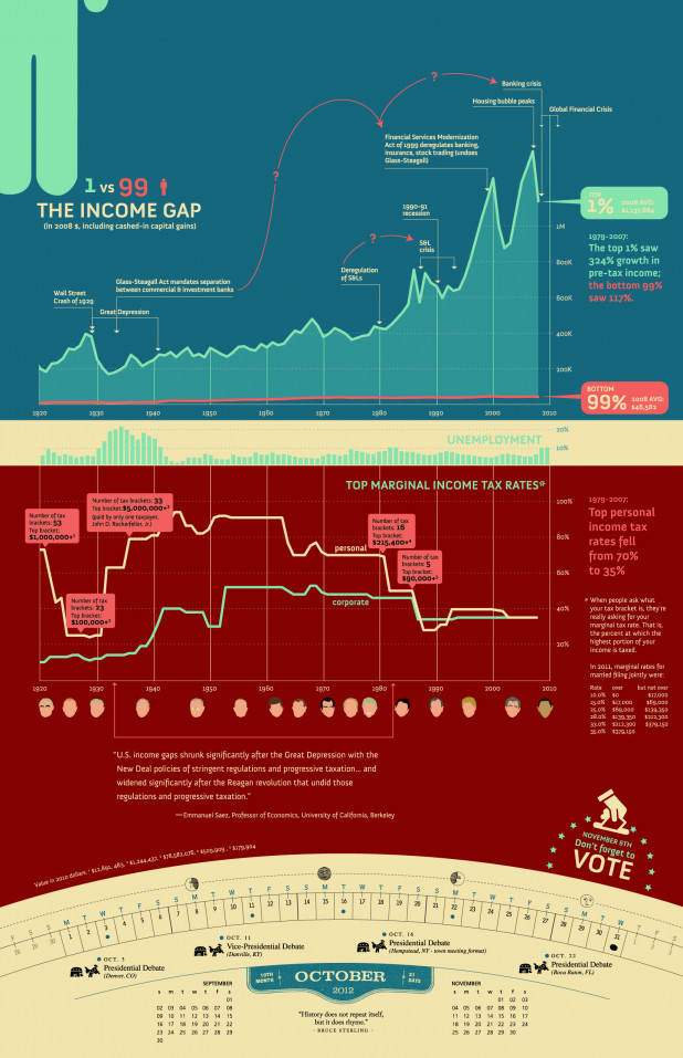 The Income Gap, Unemployment and Tax Rates