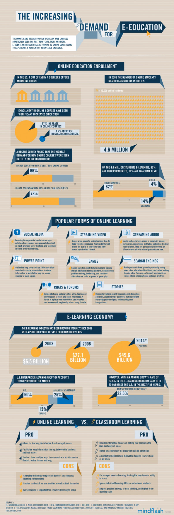 The Increasing Demand for E-Education  Infographic