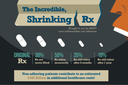 The Incredible, Shrinking Rx Infographic