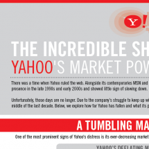 The Incredible Shrinking Yahoo Infographic