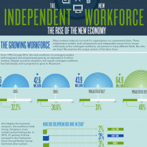 The Independent Workforce Infographic