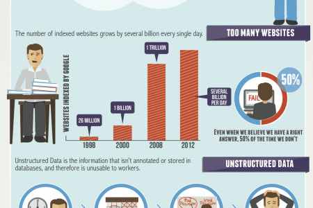 The Information Overload Infographic
