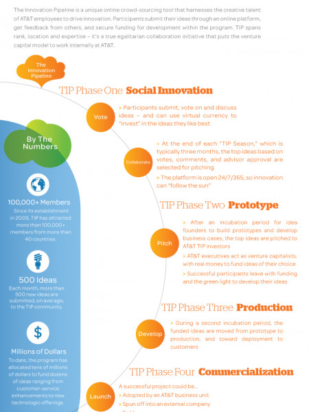 The Innovation Pipeline Infographic