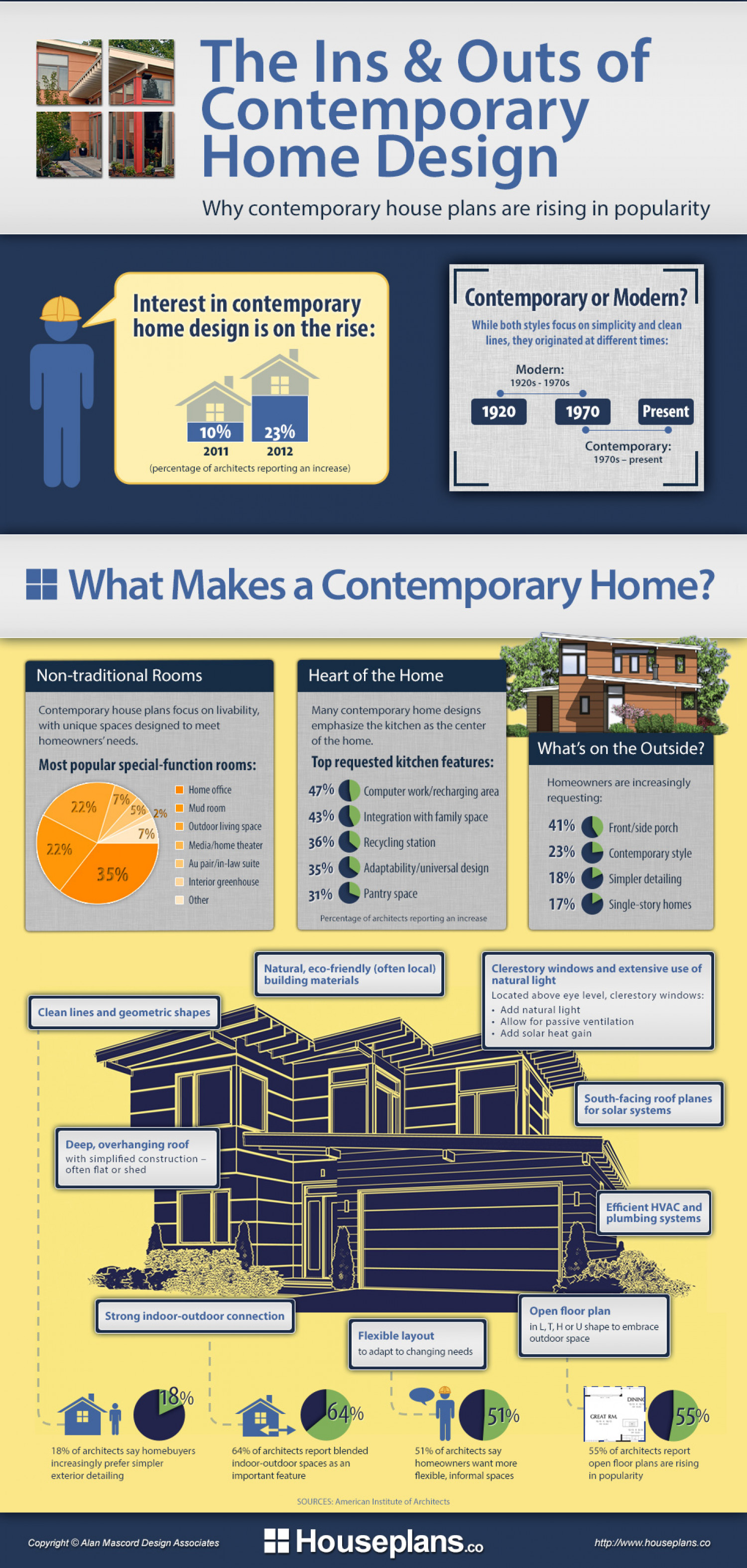 The Ins & Outs of Contemporary Home Design  Infographic