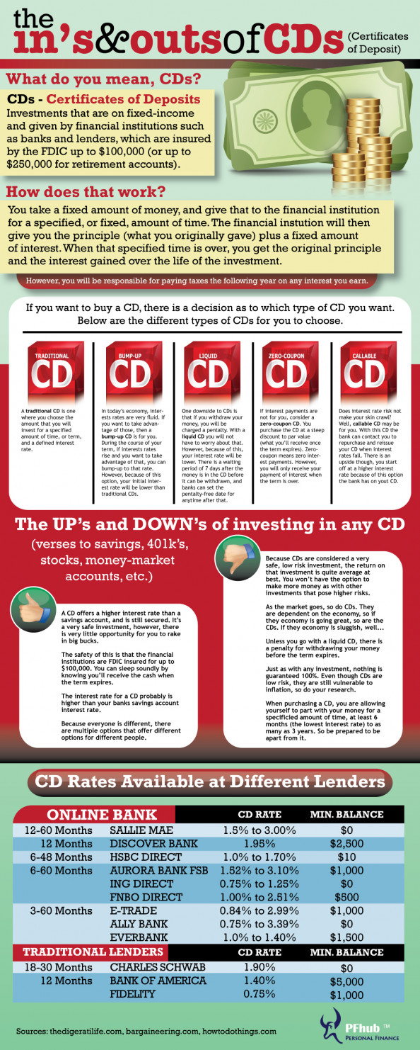 The Ins and Outs of CDs Infographic