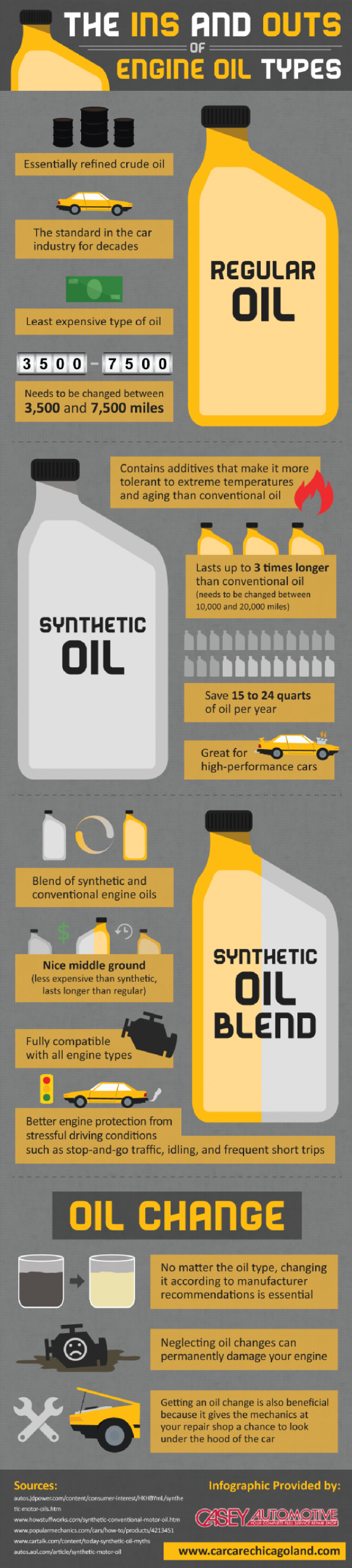 The Ins And Outs Of Engine Oil Types