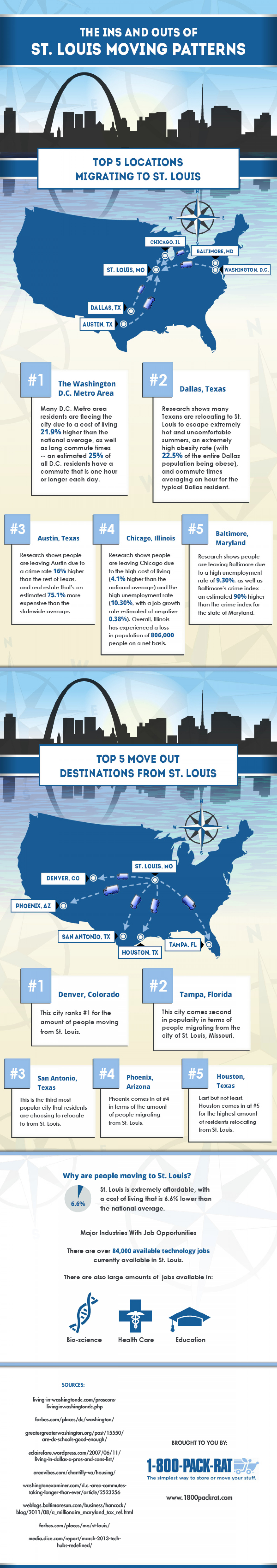 The Ins and Outs of St. Louis Moving Patterns Infographic