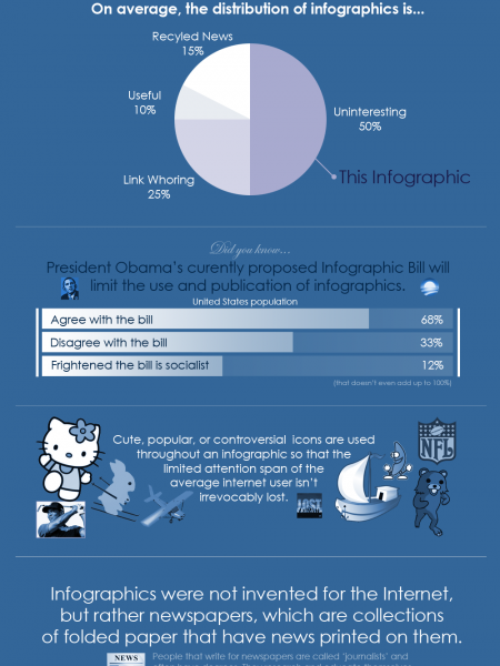 The Insipid World of Infographics  Infographic