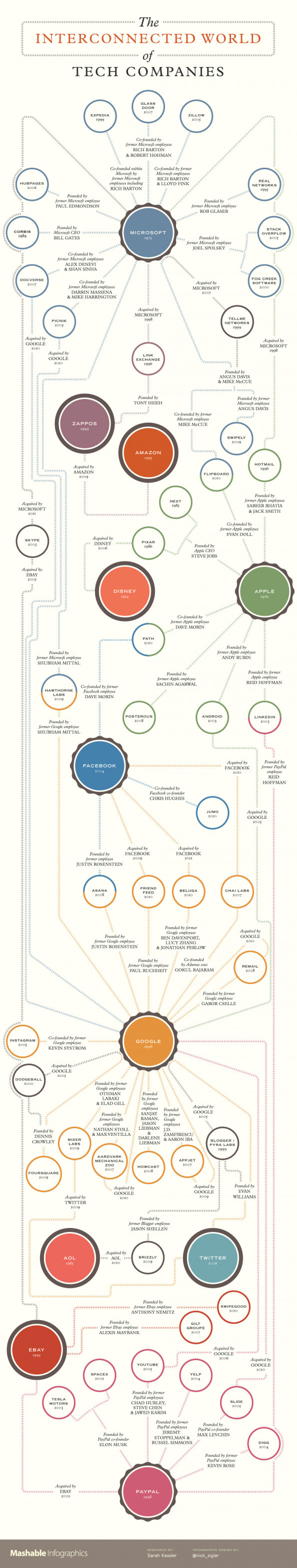 The Interconnected World of Tech Companies Infographic