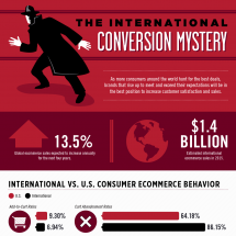 The International Conversion Mystery Infographic