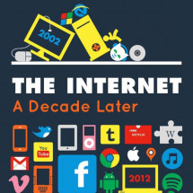 The Internet: A Decade Later Infographic