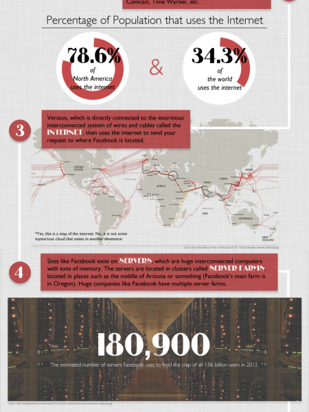 The Internet: How does it work? Infographic