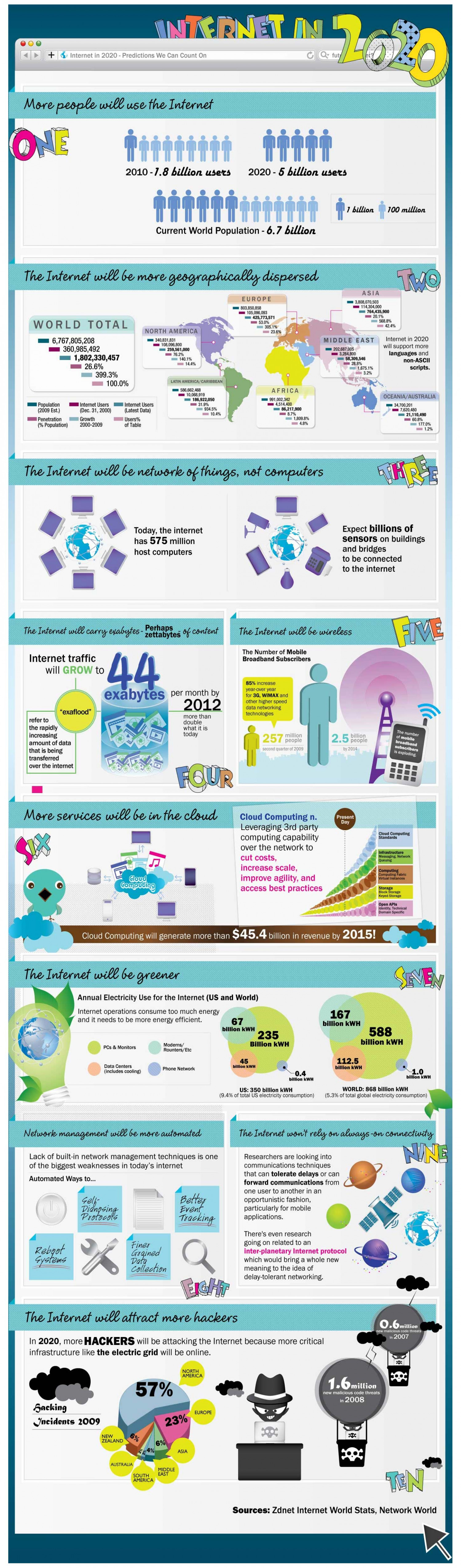 The Internet in 2020 Infographic