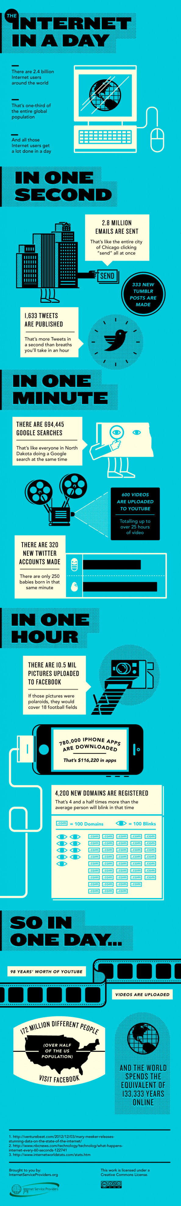 The Internet in a Day Infographic