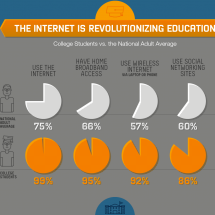 The Internet Is Revolutionizing Education Infographic