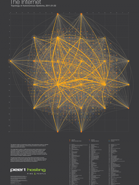 The Internet: Topology of Autonomous Systems Infographic