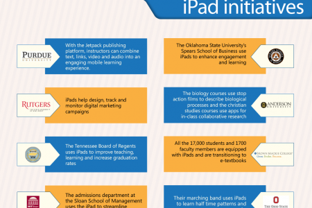 The iPad Makes The Dean's List Infographic