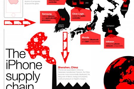 The iPhone Supply Chain Infographic