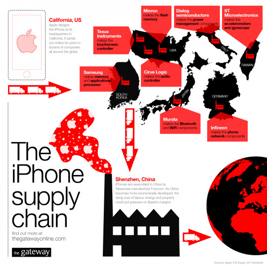 Infographic The Global Iphone Supply Chain Adweek