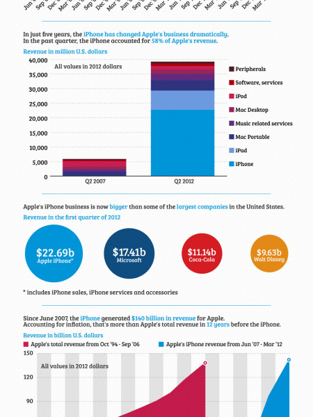 The iPhone Turns 5  Infographic