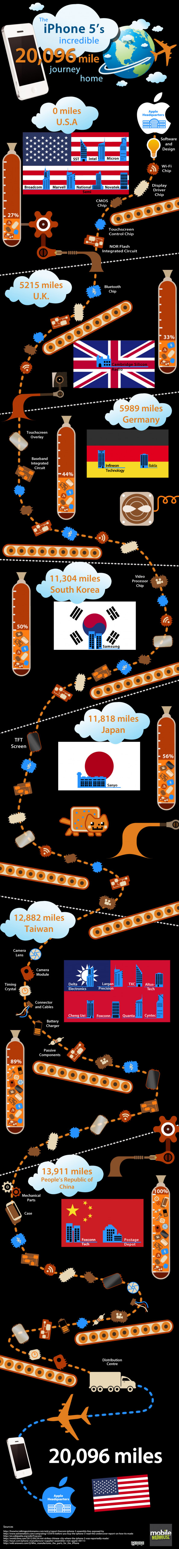 The iphone5's 20,096 mile return journey home Infographic