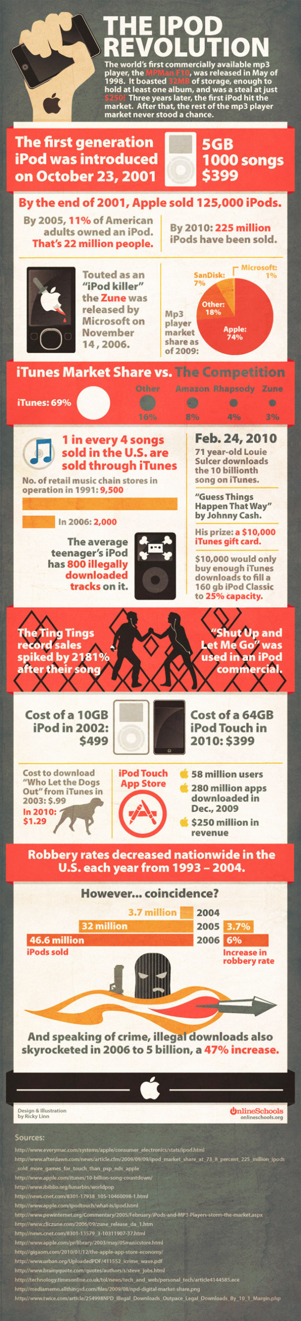 The IPod Revolution  Infographic