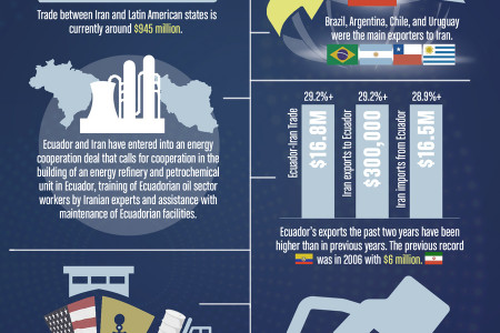 The Iran-Latin American Connection Infographic
