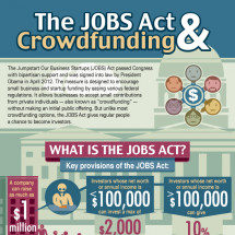 The JOBS Act & Crowdfunding Infographic