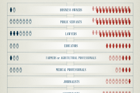 The jobs of the First Congress vs. the 112th Congress   Infographic