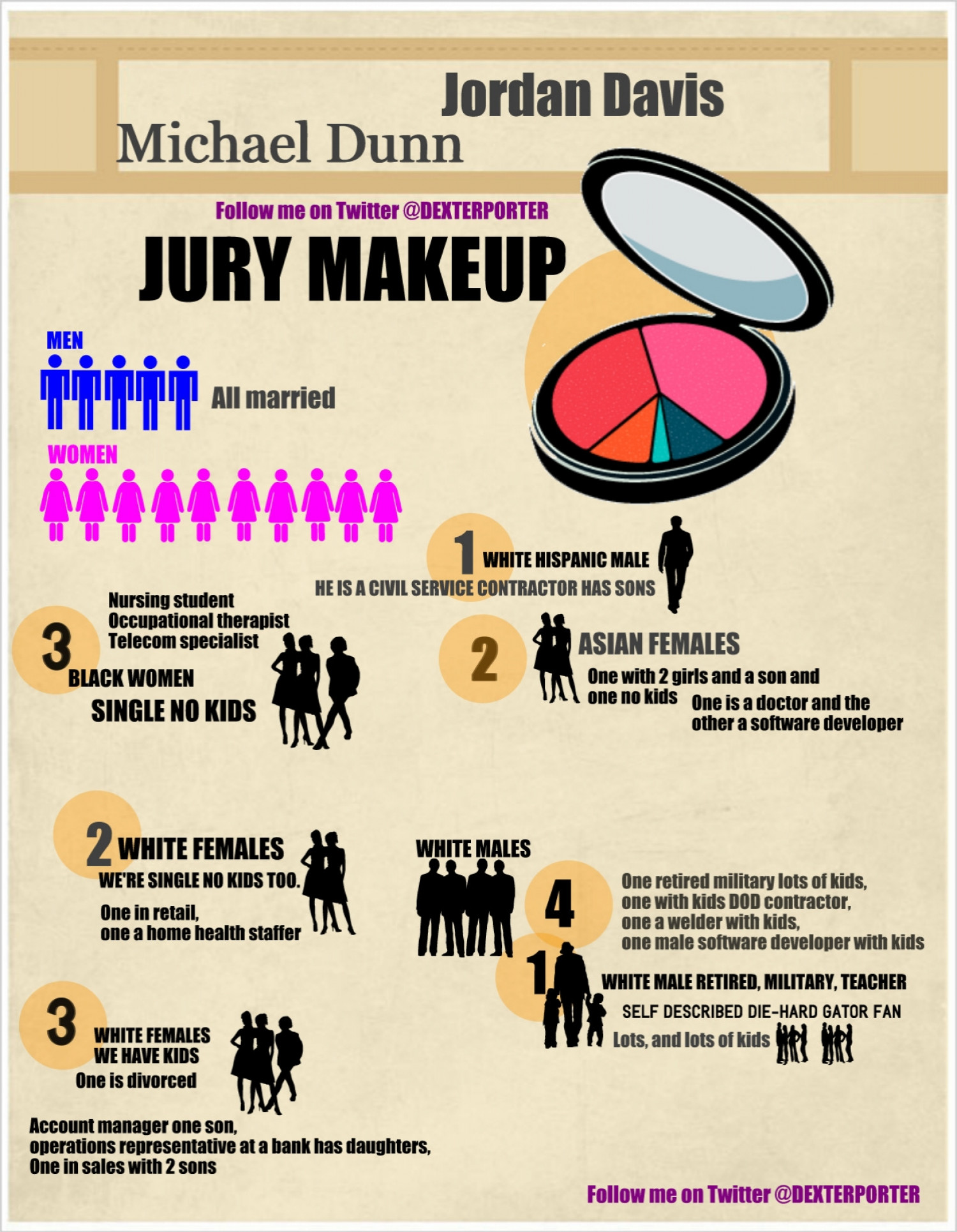 The Jordan Davis and  Michael Dunn Jury Breakdown Infographic