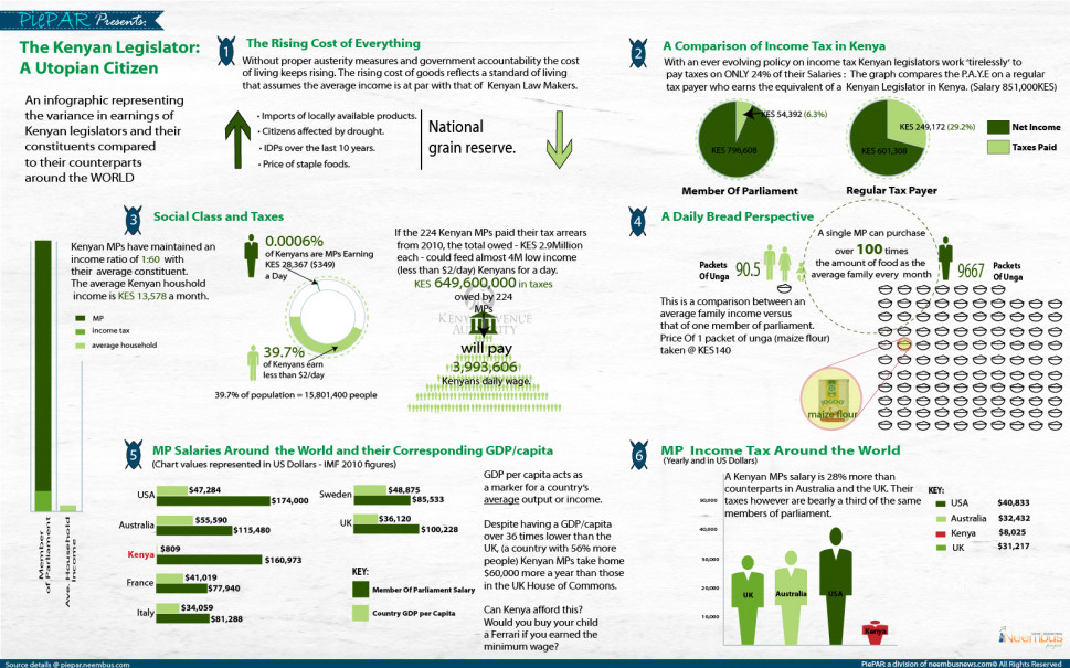The Kenyan Legislator: A Utopian Citizen Infographic
