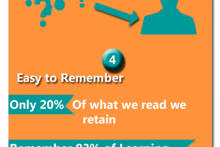 The Key Benefits of Infographics Infographic