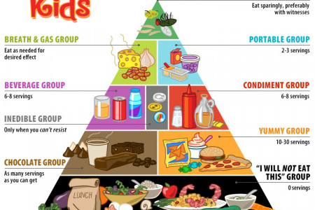The Kids' Food Pyramid Infographic