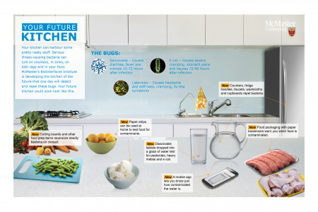 The Kitchen of the Future Infographic