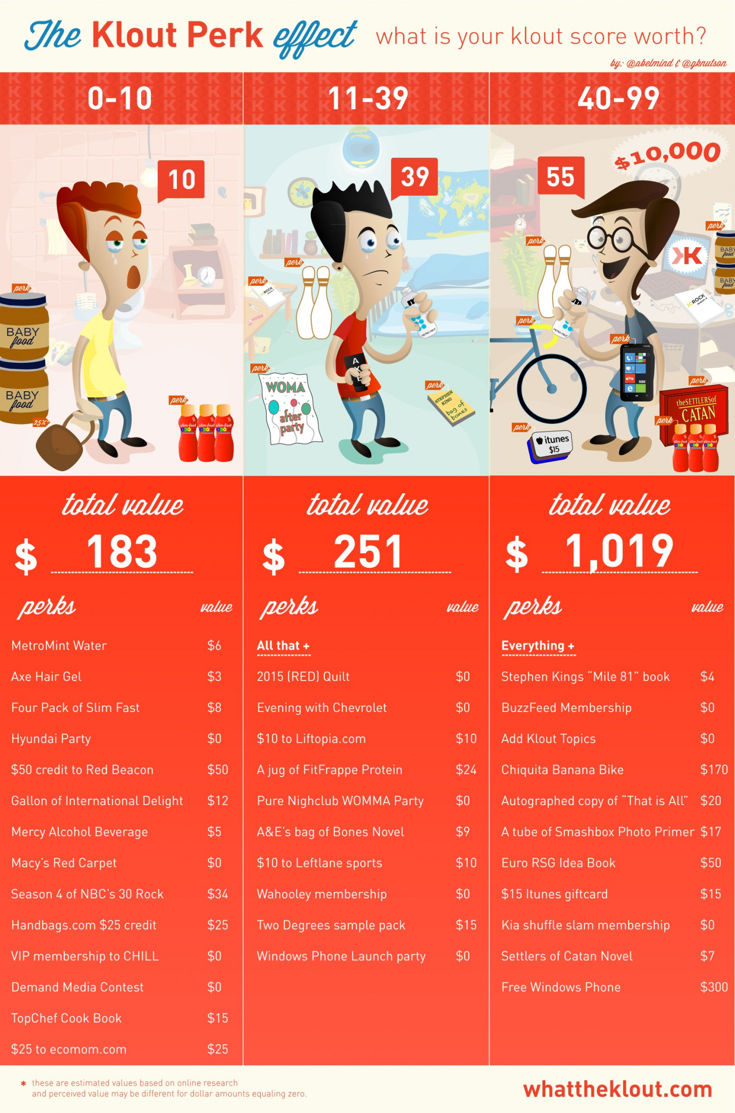 The Klout Perk Effect  Infographic
