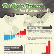 The Kyoto Protocol Has Failed Infographic