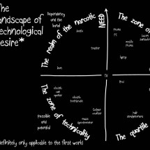 The Landscape of Technological Desire Infographic