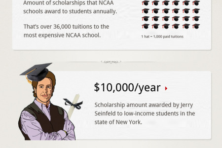 The Largest Scholarships in American Infographic