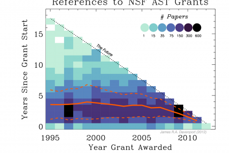 The lasting impact of NSF astronomy grants Infographic