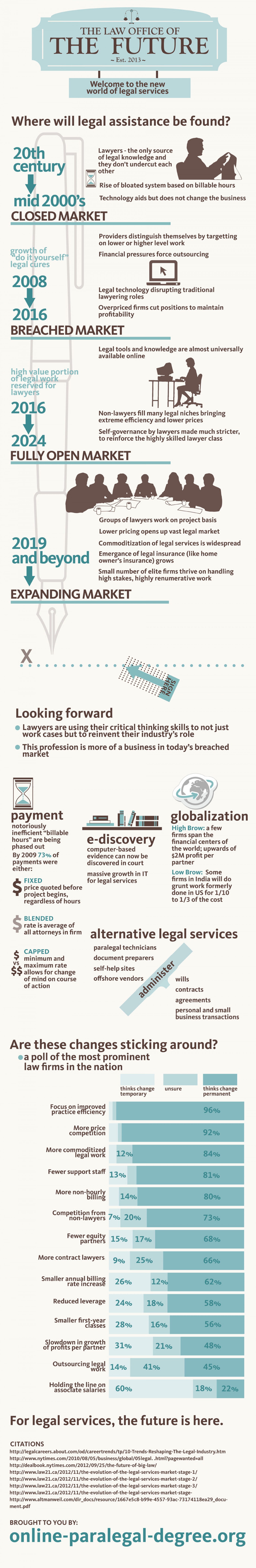 The Law Office of the Future Infographic