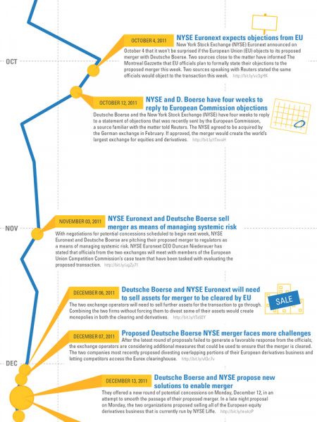 The Lead Up to NYSE and Deutsche Boerse Merger Infographic