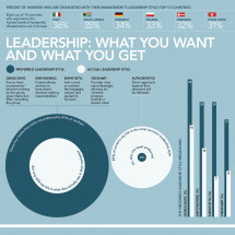 The Leadership Disconnect Infographic