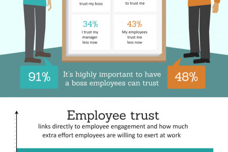 The Leadership Trust Gap Infographic