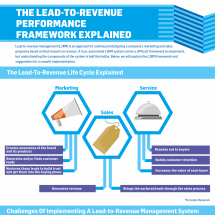 The Lead-To-Revenue Performance Framework Explained Infographic